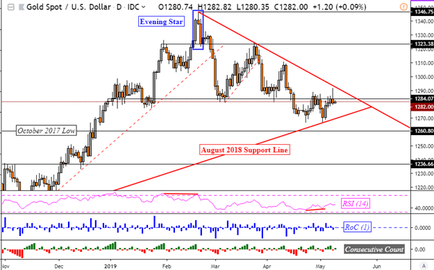 Gold Prices Subdued at Resistance, Eying Fed Along With Crude Oil