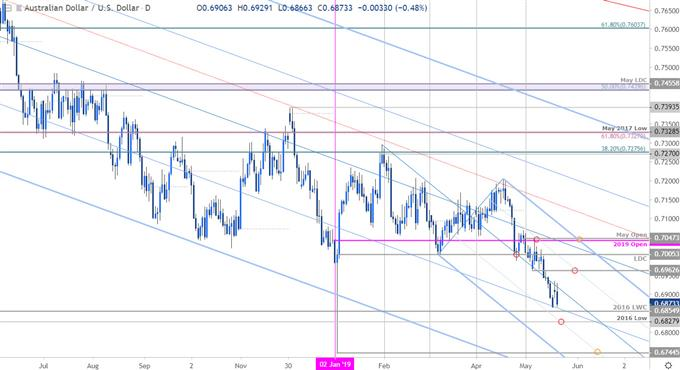 Aussie Price Outlook: Australian Dollar in Search of Support
