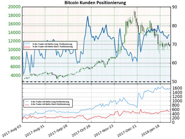 Bitcoin: Die Mehrheit der Anleger bleibt weiterhin bullisch