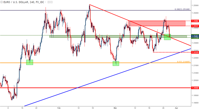 Bullish EUR/USD at Support, Bearish EUR/JPY at Resistance