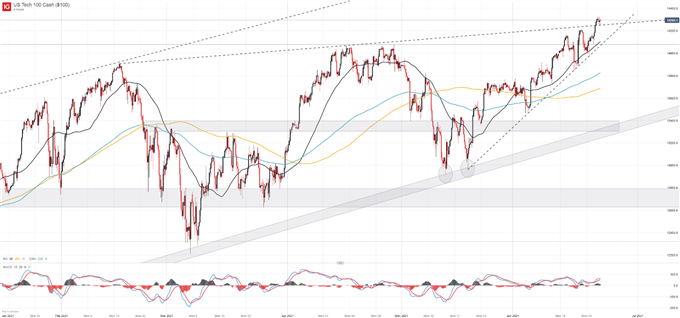 Nasdaq 100 Outpaces Dow Jones as Reflation Trade is Put on Pause