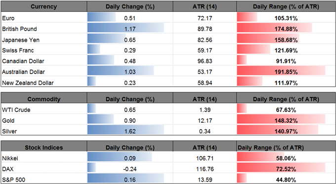 DailyFX Table