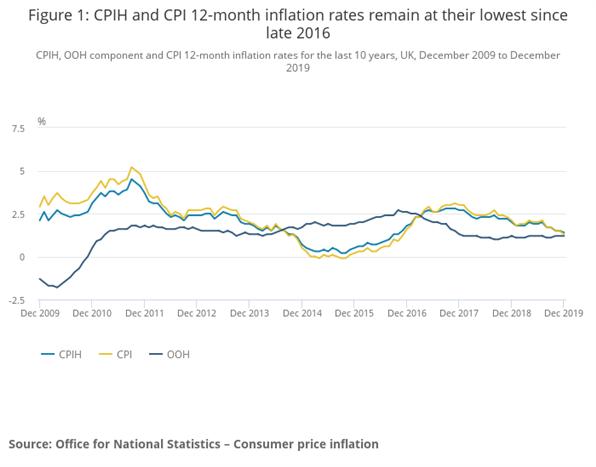 Análisis GBP/USD: la inflación en el Reino Unido cae a mínimos de 3 años