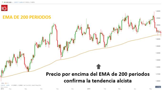EMA 200 TENDENCIA ALCISTA FOREX TRADING