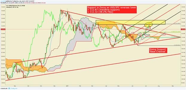 USD/JPY Price Analysis: Bearish Reversal Exposing USD Weakness