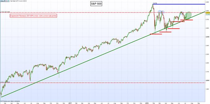 Gráfico diario S&P 500 – 09/07/2018
