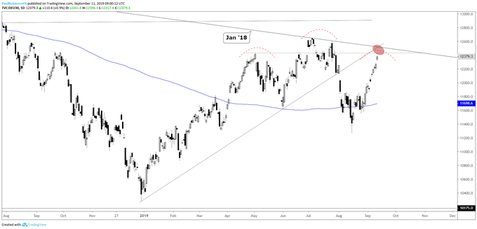DAX 30 & CAC 40 Charts: Running into Resistance and ECB