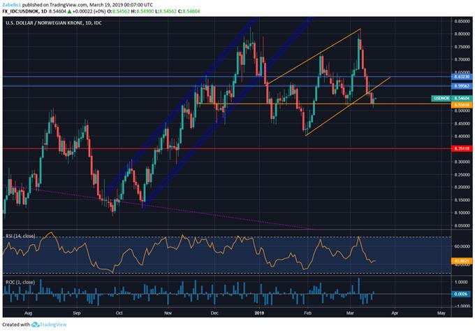 Chart Showing USD/NOK