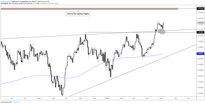 USDCHF daily chart, looks headed into the 10300s