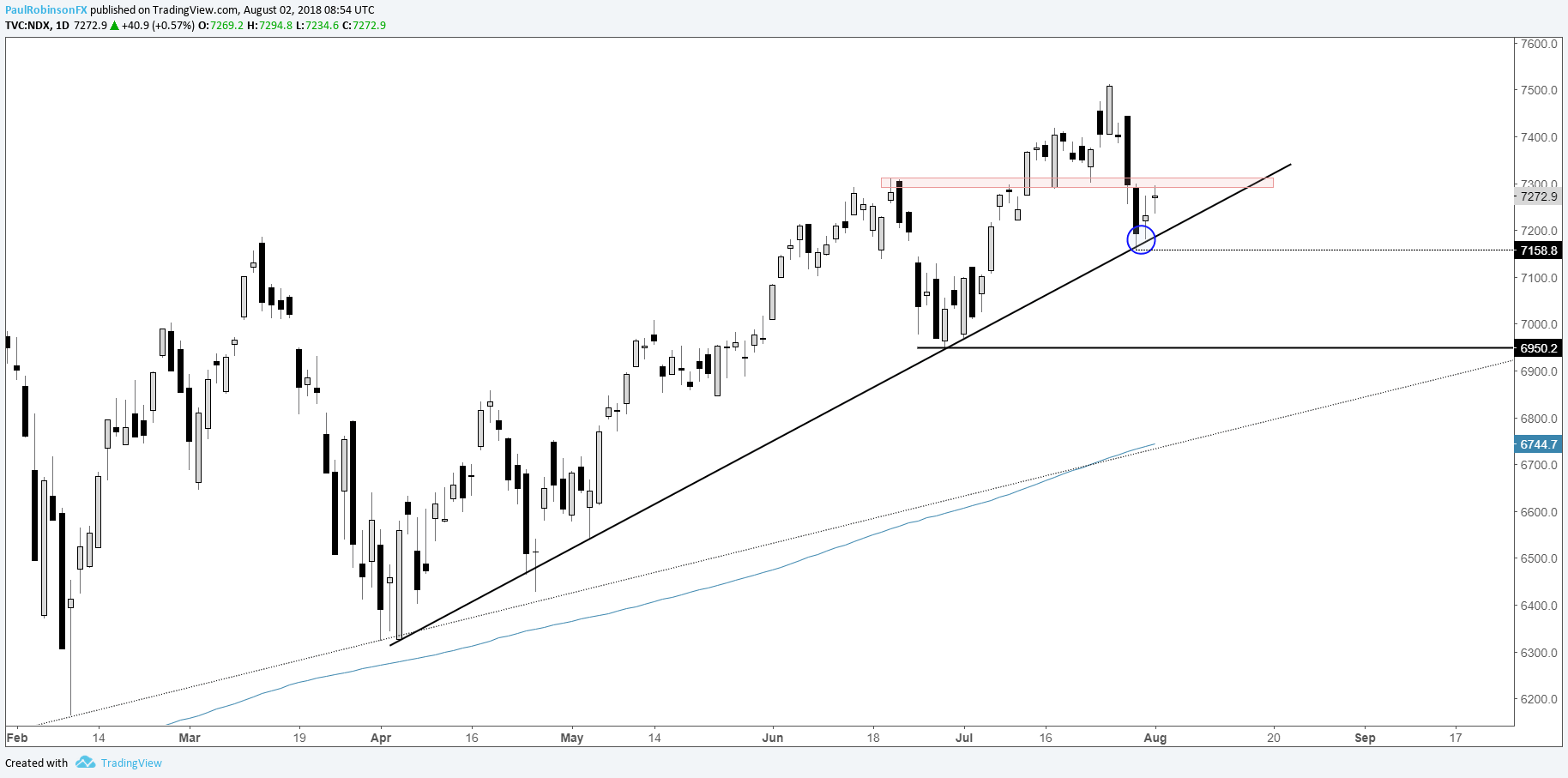 Nasdaq 100 Daily Chart Trend Line At Risk Of Breaking