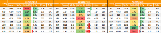 GBP/USD Bulls At Risk From Macro Shock, JPY Short Covering - COT Report