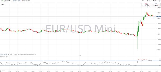 EURUSD Spikes Higher on ECB TLTRO Details