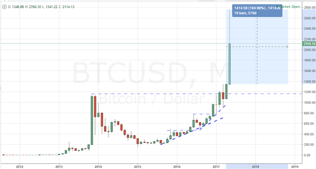 What Has Driven Bitcoin to Its Record-Breaking Rally?
