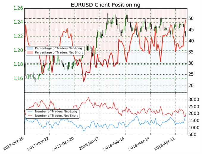 Euro May Continue to Trade Lower According to Sentiment