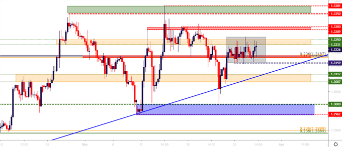 gbpusd gbp/usd four hour price chart