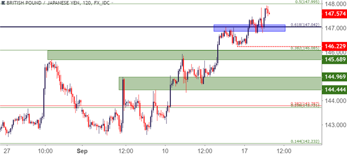 gbpjpy gbp/jpy two hour price chart