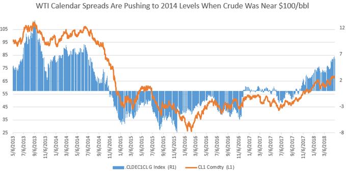 Rohöl-Preisprognose: Hedging nimmt bei bullischem Ausblick zu