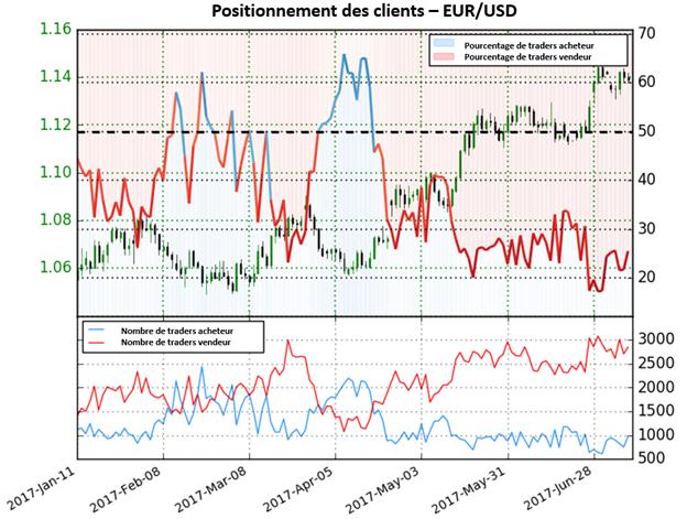 Retournement envisageable à la baisse pour l'EUR/USD selon Sentiment