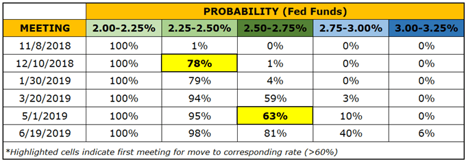 Preview for November FOMC Meeting and Forecast for US Dollar