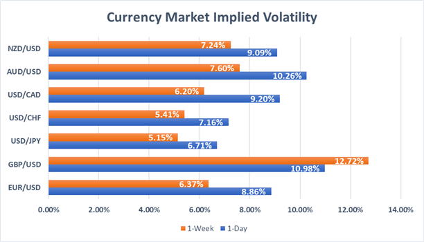 Tomorrow's NFP Report to Spur Further USDCAD, EURUSD Volatility