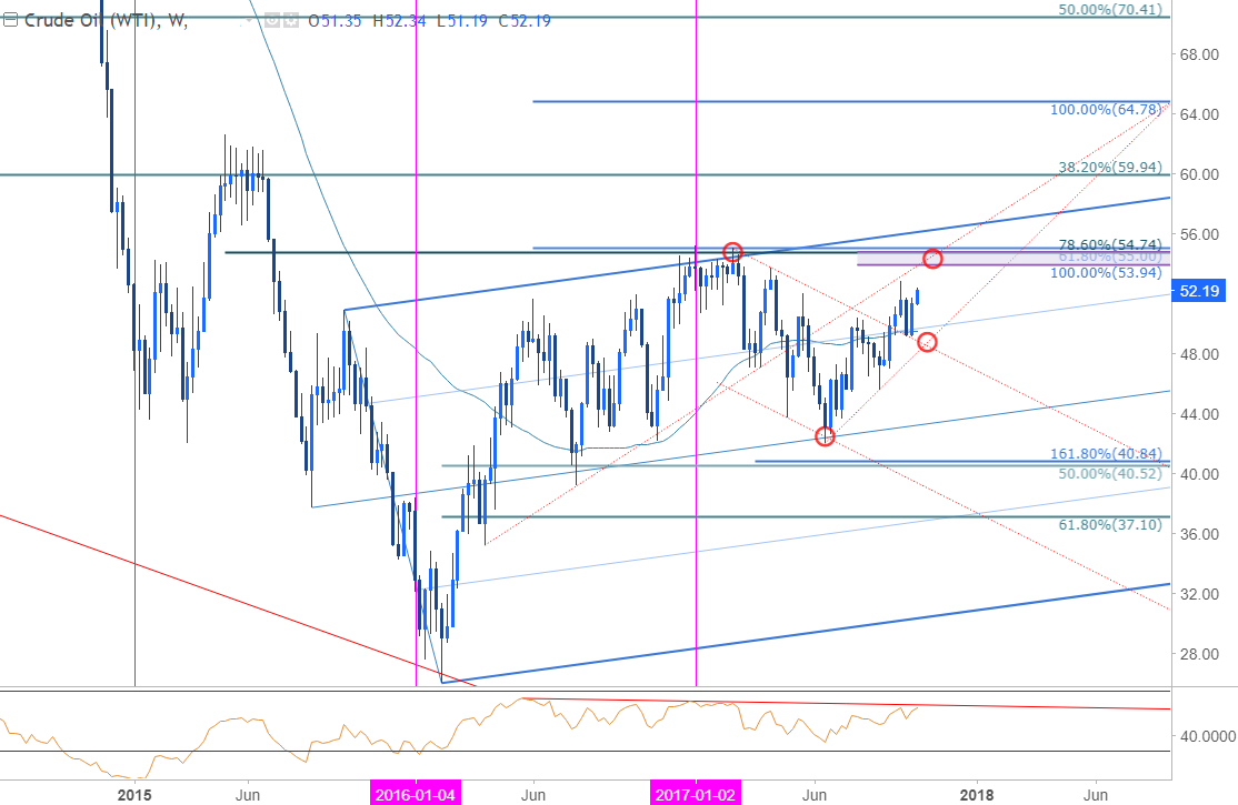 Crude Oil Price Analysis– Pullback to Offer Opportunity – Market