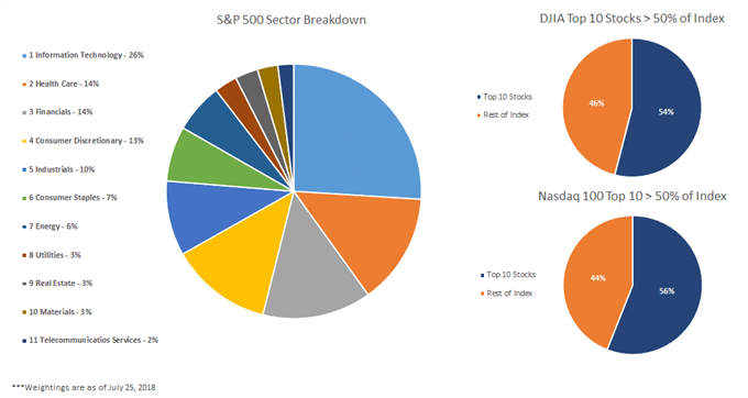Pondération du S&P par secteur, diagramme circulaire montrant les 10 principales pondérations des indices Nasdaq 100 et DJIA.