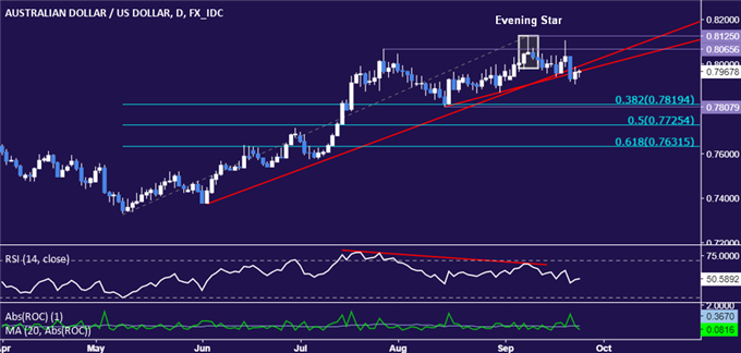 AUD/USD Technical Analysis: Down Move Gaining Traction