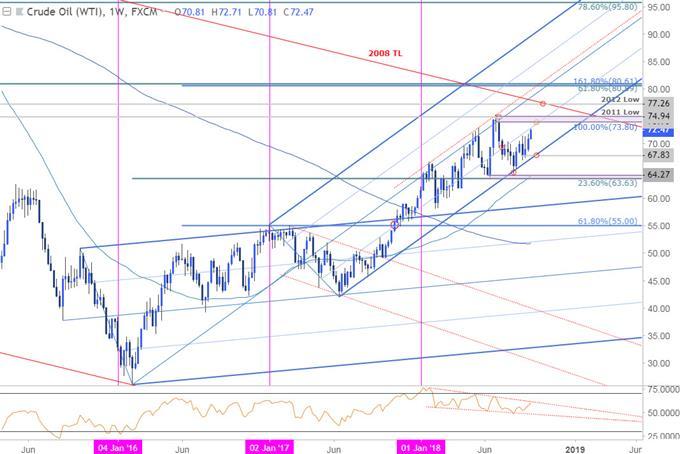 Crude Oil Price Chart - WTI - Weekly