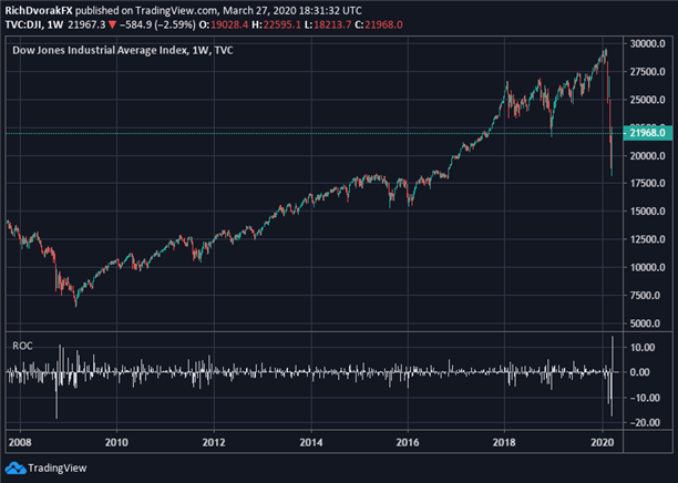 Dow Jones Price Chart Stock Market Forecast Coronavirus Recession