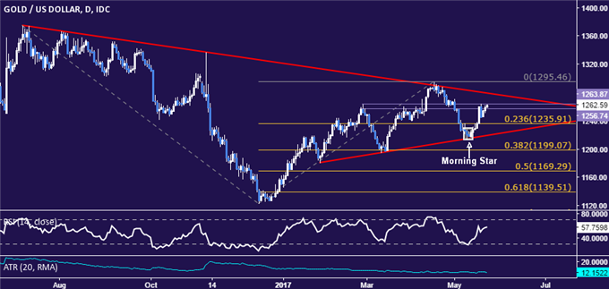 Gold Prices May Turn Lower on Upbeat FOMC Meeting Minutes