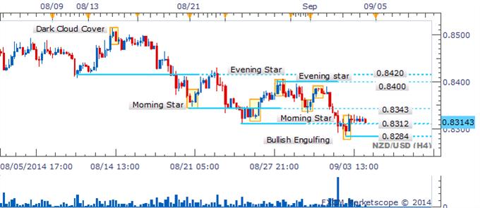 NZD/USD El descenso se estanca ante Dojis que denotan duda por parte de los Bears