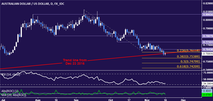 AUD/USD Technical Analysis: 2017 Uptrend Under Fire