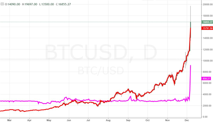 Bitcoin Manages to Accelerate an Already Neck-breaking Pace