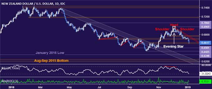 NZD/USD Technical Analysis: 2-Month Low Hit, Deeper Drop Expected