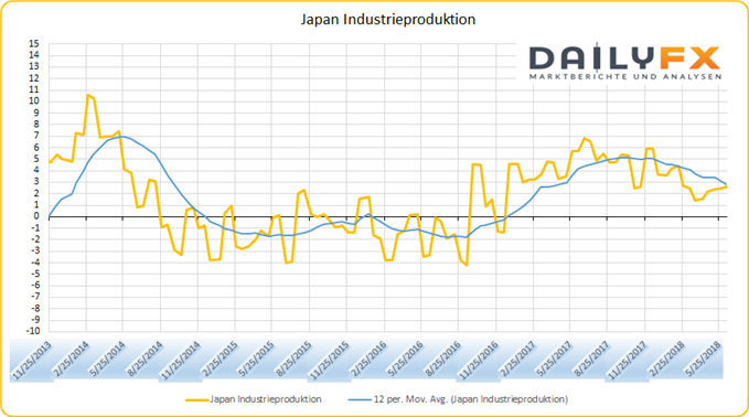 Japan Industrieproduktion