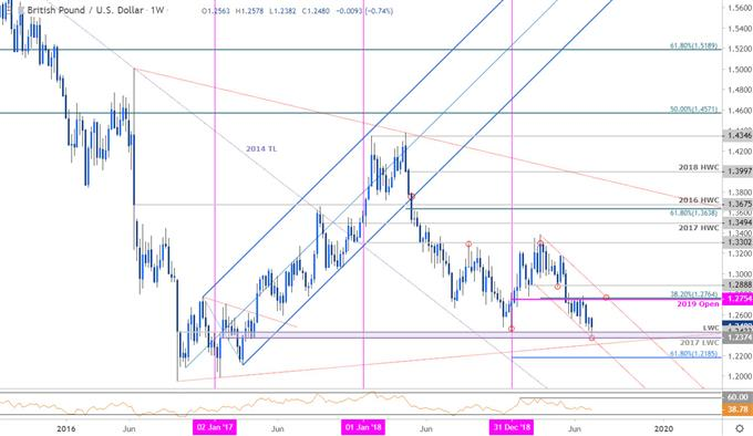 GBP/USD Price Chart - Sterling Weekly - British Pound vs US Dollar Technical Outlook