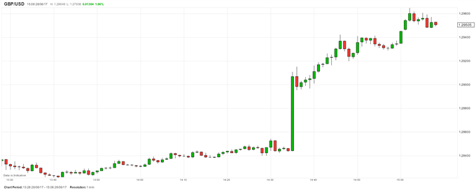 GBP Soars as BOE's Carney Lights the Monetary Touchpaper