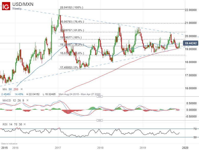Usd Mxn Mexican Peso Plunging Into