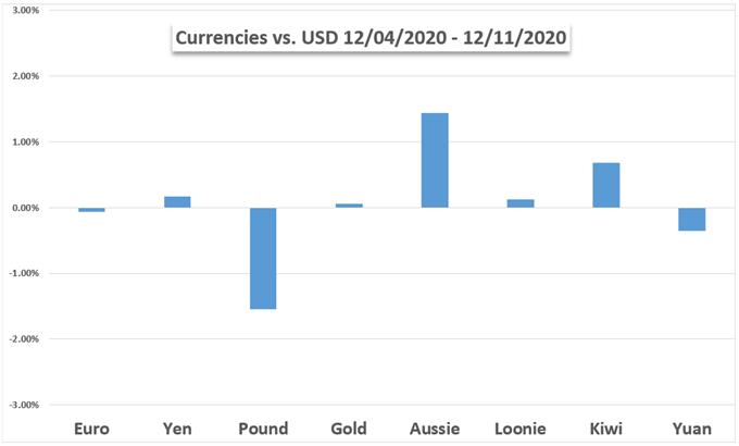 USD vs currencies