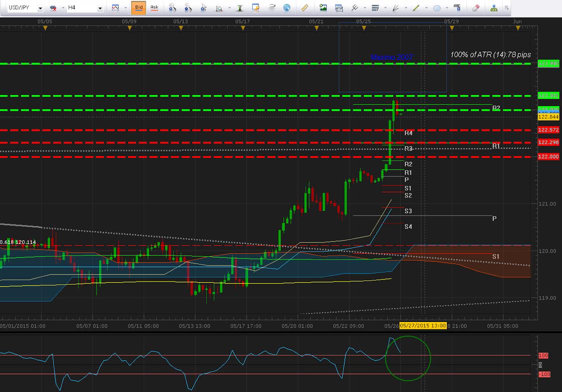 USD/JPY corrige desde importante resistencia tras comentarios desde la FED