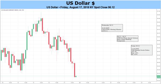 US-Dollar Rally könnte sich nach Fed-Protokoll und Jackson Hole Symposium fortsetzen