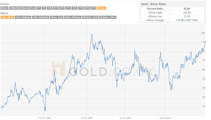 Gold Price Nears Sharp Breakout, Silver Price Needs a Driver