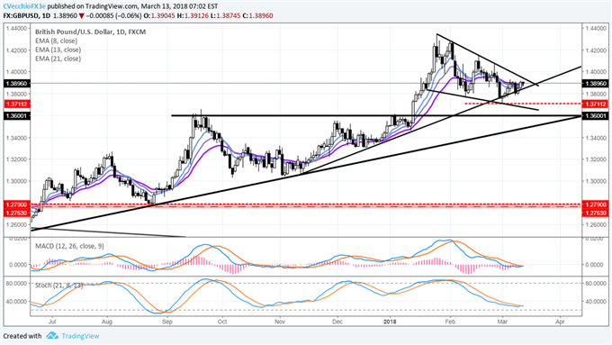 DXY Index Recovery Hinges on CPI; USD/JPY Through Daily 21-EMA
