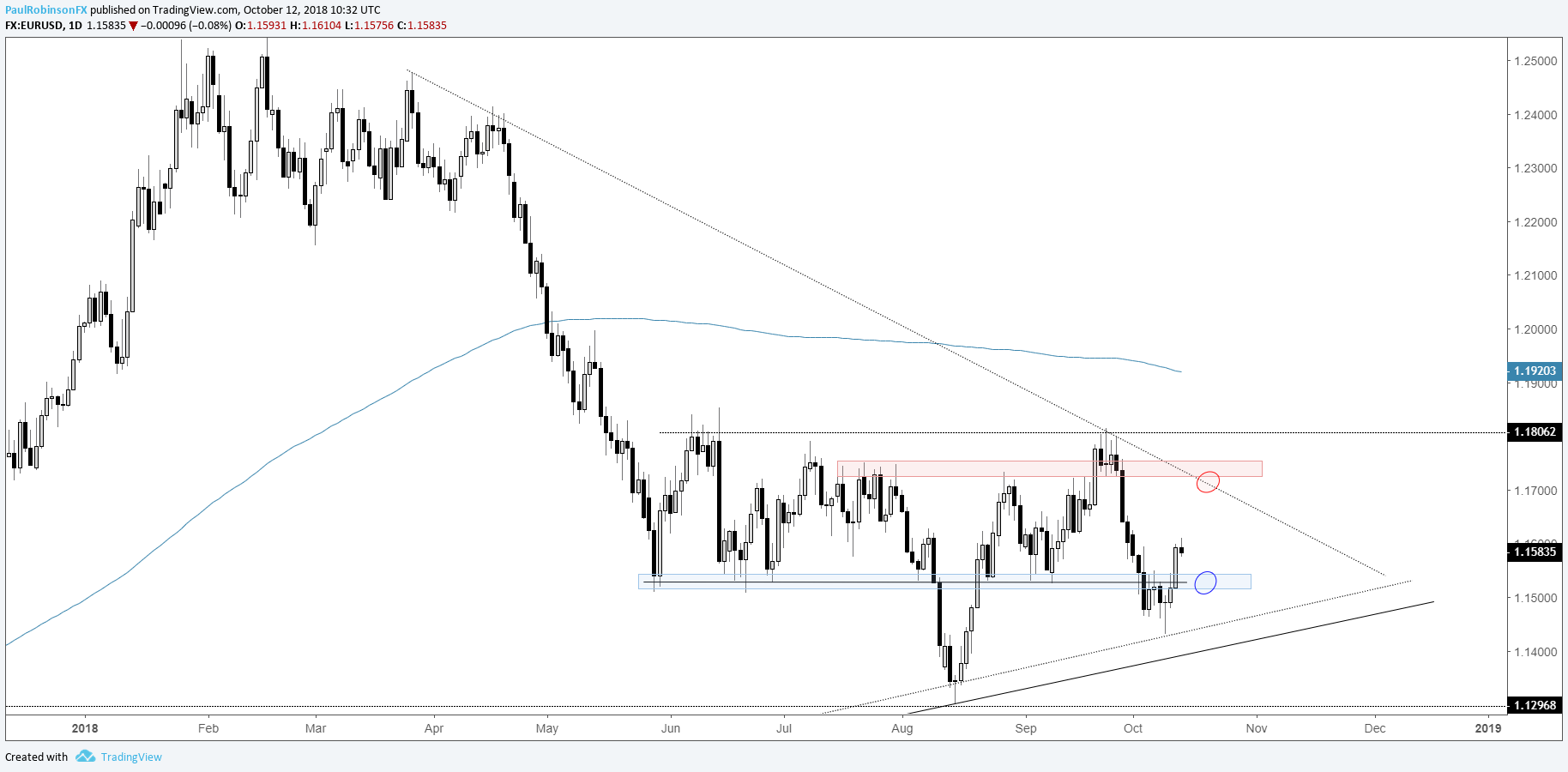 Eur Usd Daily Chart Back Above 11500