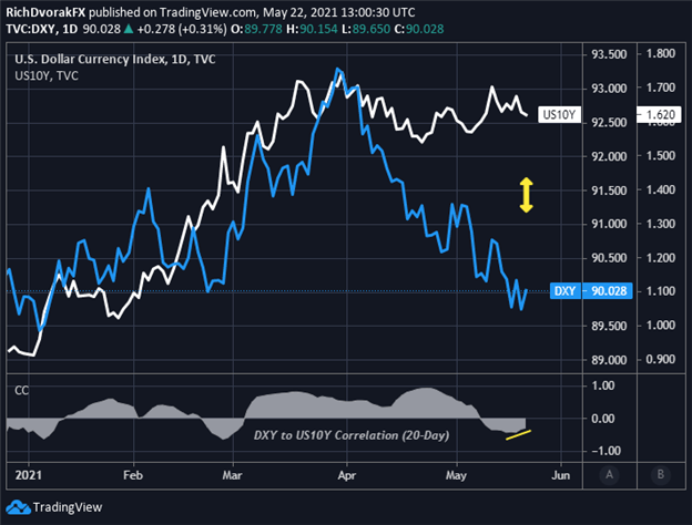 US Dollar Chart with Ten Year Treasury Yields Overlaid DXY Index Price Outlook