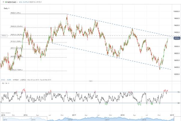 NZD/CAD Long-Term Top Trade Idea ** Update **