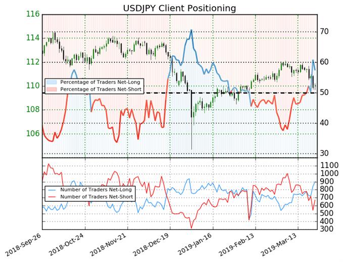 USD/JPY : Le Sentiment des traders en faveur d'une baisse