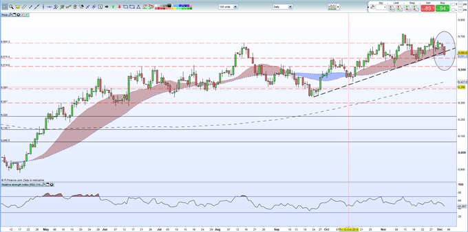 US Dollar Price Crumbles; Breaks Below Supportive Uptrend, NFPs in View
