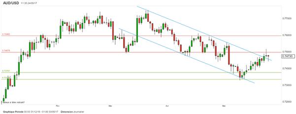 La paire AUD/USD tente difficilement de mettre fin à sa tendance baissière