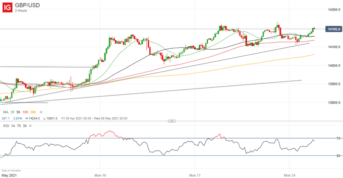 GBP/USD to Break Higher if 1.42 Breached